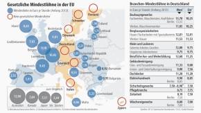 Infografik / Gesetzliche Mindestlöhne in der EU