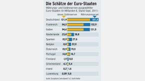 Infografik / Währungs- und Goldreserven / Die Schätze der Euro-Staaten