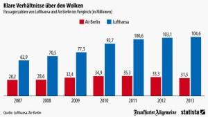 Die Lufthansa hat die Lufthoheit