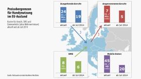 Infografik / Preisobergrenzen für Handynutzung
