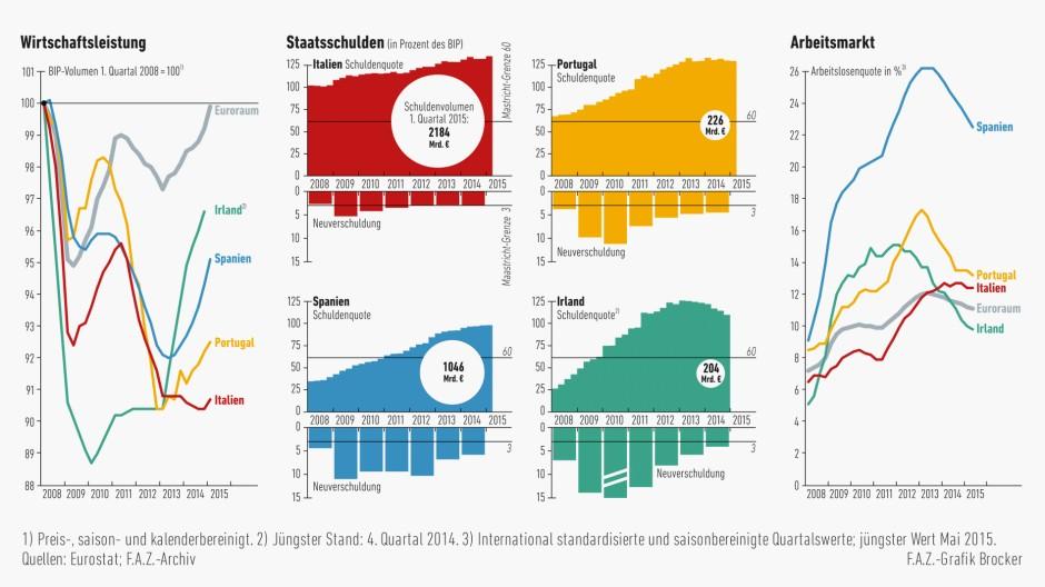 Der Arbeitsmarkt schwächelt in den Krisenländern Europas