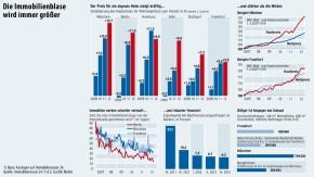 Infografik / Die Immobilienblase wird immer größer