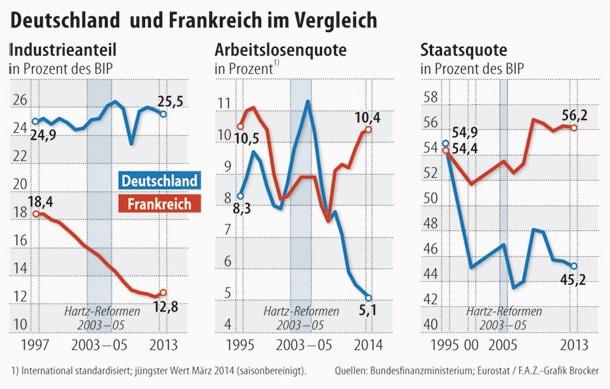Bilderstrecke zu: Wirtschaftskraft: Deutsch-französischer ...