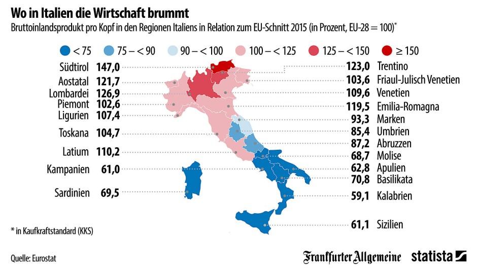 Wirtschaft Italien