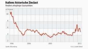 Infografik / Staatsanleihen / Italiens historische Zinslast