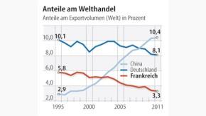 Infografik / Anteile am Welthandel