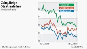 Infografik / Zehnjährige Staatsanleihen / Frankreich Großbritannien Deutschland