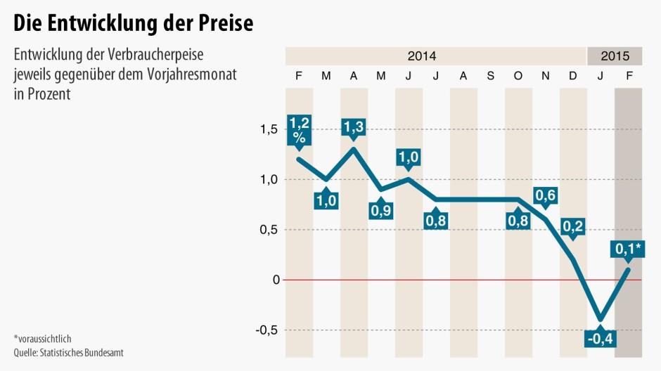 Die Bundesbahn und das Saarland werden voraussichtlich noch im Januar mit größeren Anleihen herauskommen. Sie werden 6 % Zinsen anbieten. Dies entspricht der Lage am Rentenmarkt.