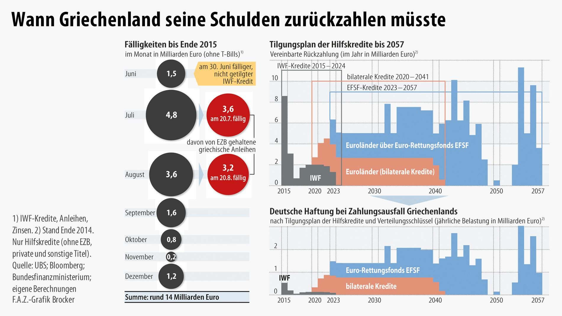 Grexit Ela Kredite Und Eine Europaweite Befragung Der Burger Ware Angemessen
