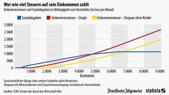 Wer Zahlt Keine Steuern In Deutschland