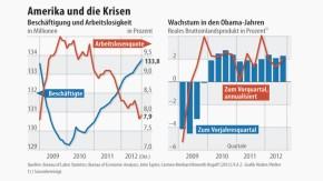 Infografik / Amerika und die Krisen / Beschäftigung und Wachstum