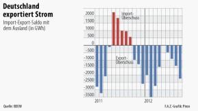 Infografik / Deutschland exportiert Strom