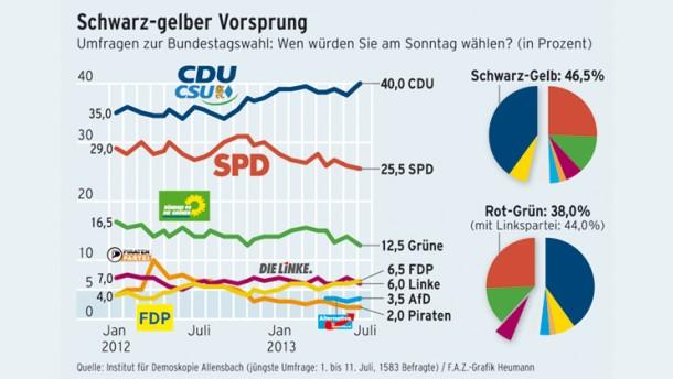 Infografik / Umfrage zur Bundestagswahl / Schwarz-gelber Vorsprung