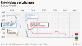 Infografik / Entwicklung der Leitzinsen / 2013 07 04