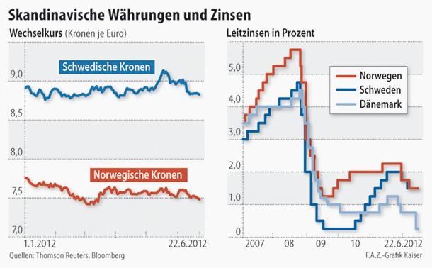 Wechselkurs von Schwedischer und Norwegischer Krone sowie die Leitzins-Entwicklung in Skandinavien seit 2007