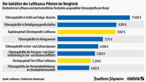 Lufthansa-Piloten verdienen gar nicht so wenig