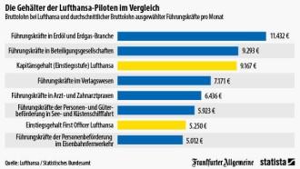 Lufthansa Piloten Verdienen So Viel Wie Führungskräfte