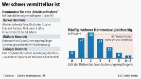 Infografik / Arbeitsmarkt / Wer schwer vermittelbar ist