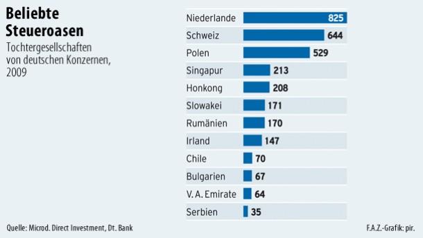 Infografik / Beliebte Steueroasen / Tochtergesellschaften von deutschen Konzernen