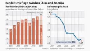 Infografik / Handelsschieflage zwischen China und Amerika