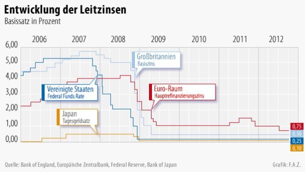 Leitzins bleibt auf Rekordtief