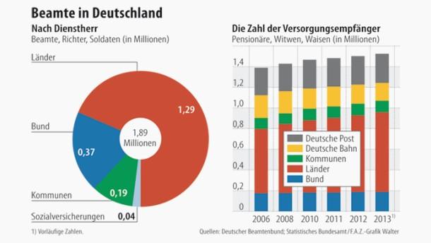 Infografik / Beamte in Deutschland
