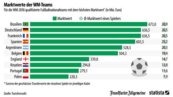 Grafik Des Tages Welches Wm Team Den Höchsten Marktwert Hat