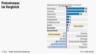 vergleich polen deutschland