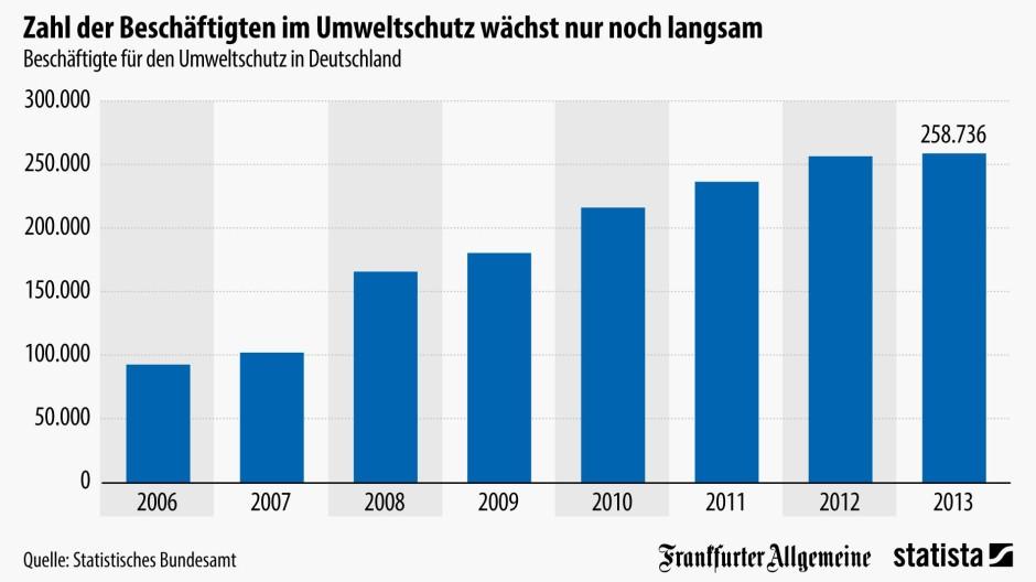 Grafik des tages zahl der besch ftigten im umweltschutz for Grafik design ausbildung frankfurt