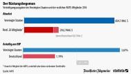 So viel geben die Vereinigten Staaten für die Nato aus