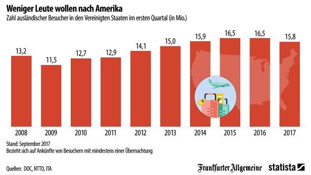 Keine Lust mehr auf Amerika-Urlaub