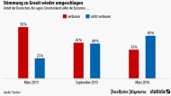 Deutsche wollen Griechen wieder im Euro halten