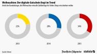 Digitale Gutscheine liegen im Trend