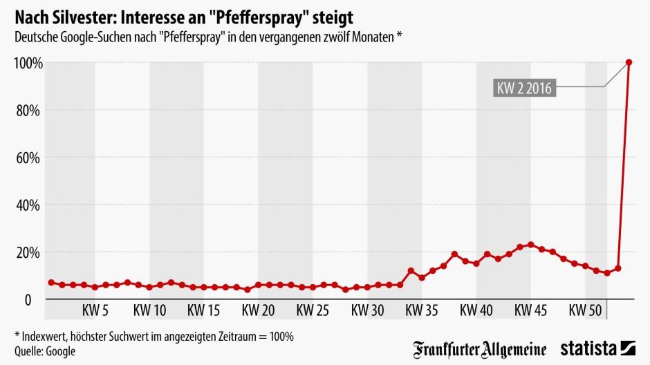 Grafik Des Tages Pl Tzlich Wird Nach Pfefferspray Gegoogelt