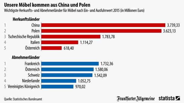 Deutschland Bezieht Möbel Vor Allem Aus