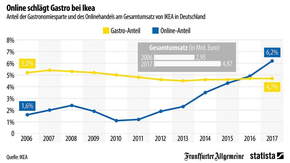Grafik Des Tages Online Handel Schlägt Köttbullar