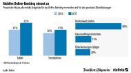 Smartphone statt Bankschalter