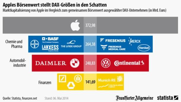 Apple - so wertvoll wie ein Drittel Dax