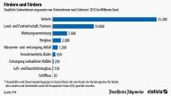 Wohin die Subventionen fließen