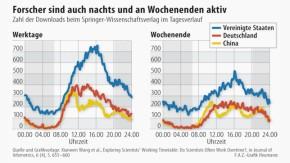Infografik / Springer-Wissenschaftsverlag / Downloads nach Wochentagen und Tageszeiten