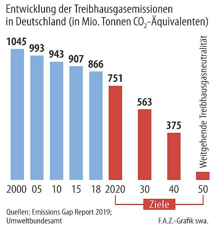 Reicht das Klimapaket? Die zur Erreichung der deutschen Klimaziele nötigen Emissionsreduktionen, wie sie beim Umweltbundesamt nachzulesen sind.
