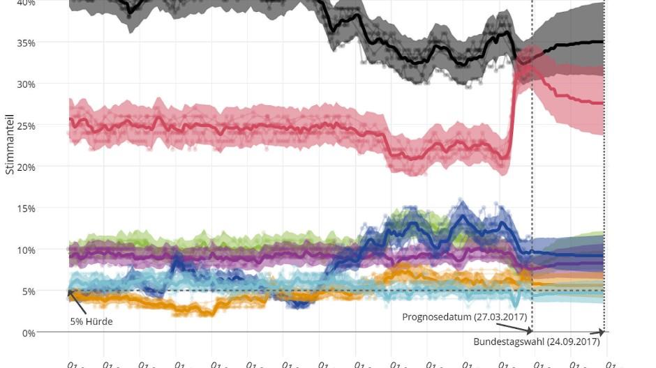 Eine der jüngsten Wahlprognose zur Bundestagswahl 2017 mit den Unsicherheitsmargen.
