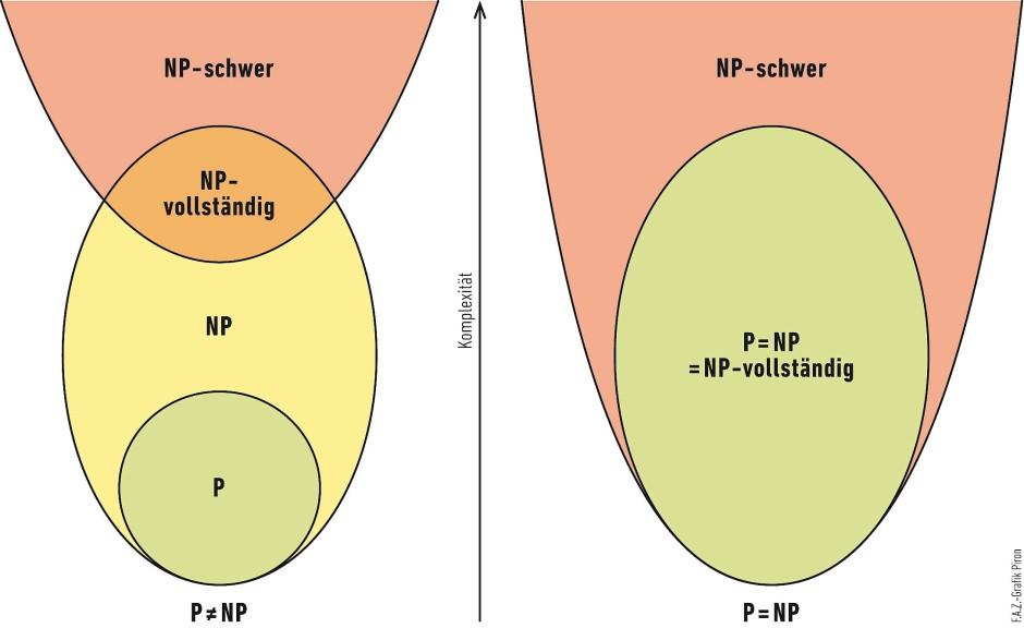 Mathematik: Was es mit P ≠ NP auf sich hat