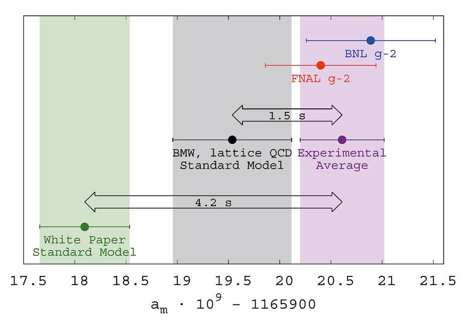 In diesem Diagramm sind die experimentellen Werte (Fermilab, BNL) und die theoretischen, von der Gruppe um Zotlan Fodor berechneten  Werte aufgetragen. Ganz links ist der aktuell akzeptierte Wert des g-2-Faktors  eingetragen.