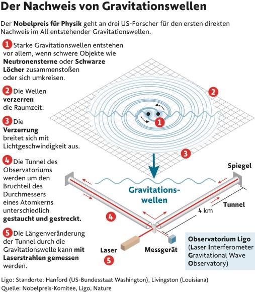 Infografik / Nachweis von Gravitationswellen