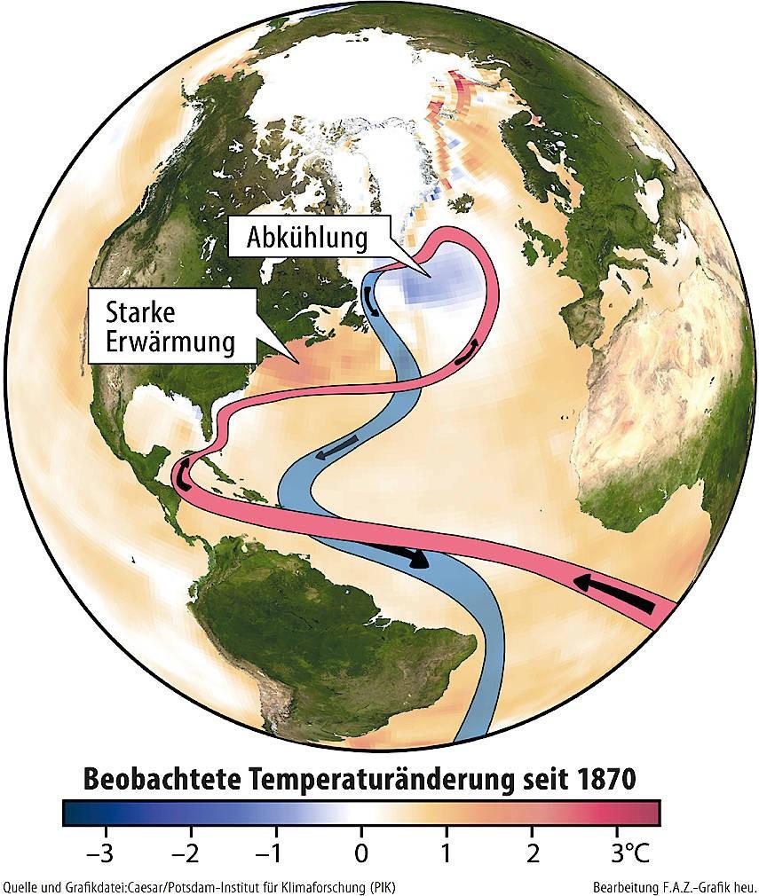 Die atlantische Meeresströmung