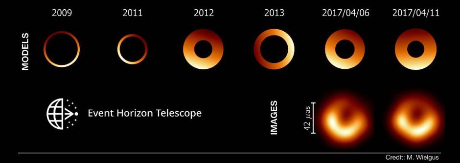 Momentaufnahmen des Schwarzen Lochs in M 87, basierend auf  Modellrechnungen (obere Reihe) und Beobachtungen (untere Reihe). Während sich der Ringdurchmesser nicht verändert, variiert die Position des Helligkeitsmaximums.