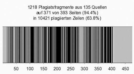 Plagiate in der Dissertation von Karl-Theodor zu Guttenberg
