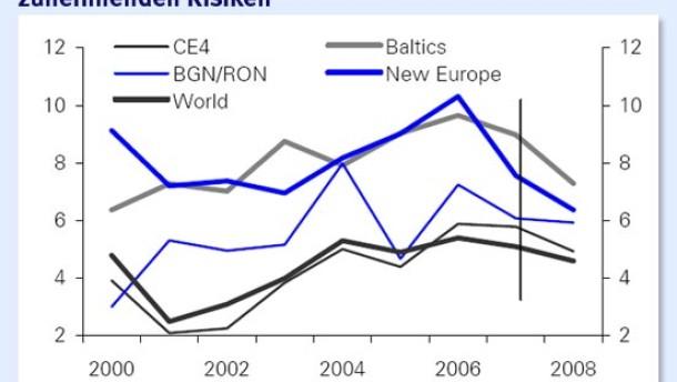 An den Börsen in Osteuropa wird das Geldverdienen schwieriger