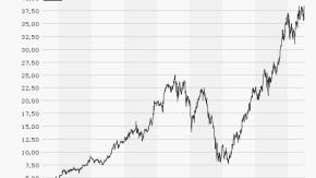 Infografik / Chart Fuchs Vz 060711